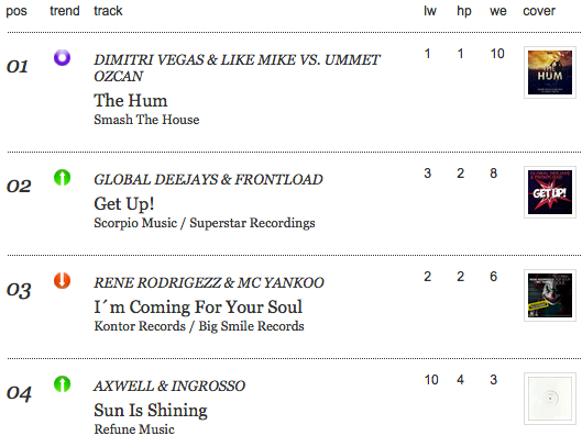 """Global Deejays  & Frontload – Get Up!"" reached #2"